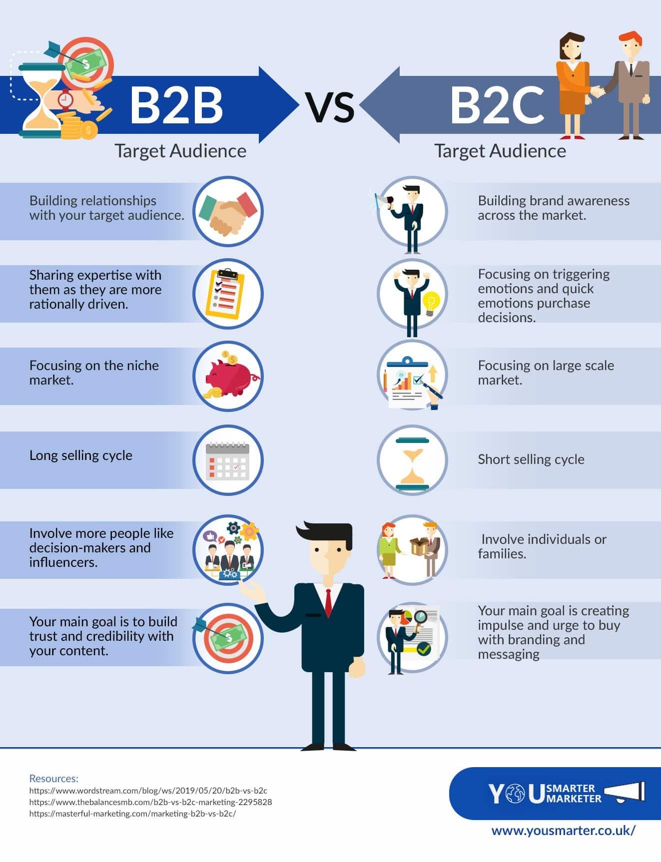 B2C vs B2B Target Audience infographic
