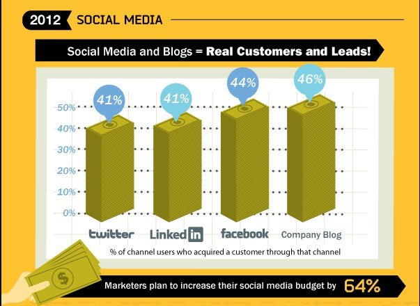 Social media in 2012. % of channel users who acquired a customer through that channel. B2B inbound marketing