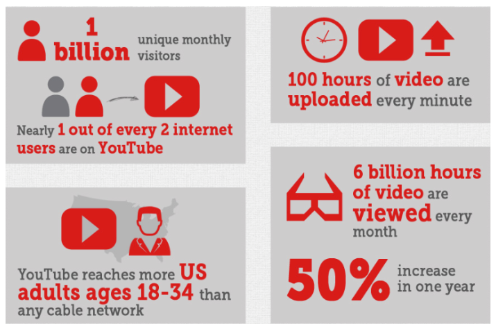 YouTube dominates within social media and search engine as one of the top way to bring leads for b2b organizations