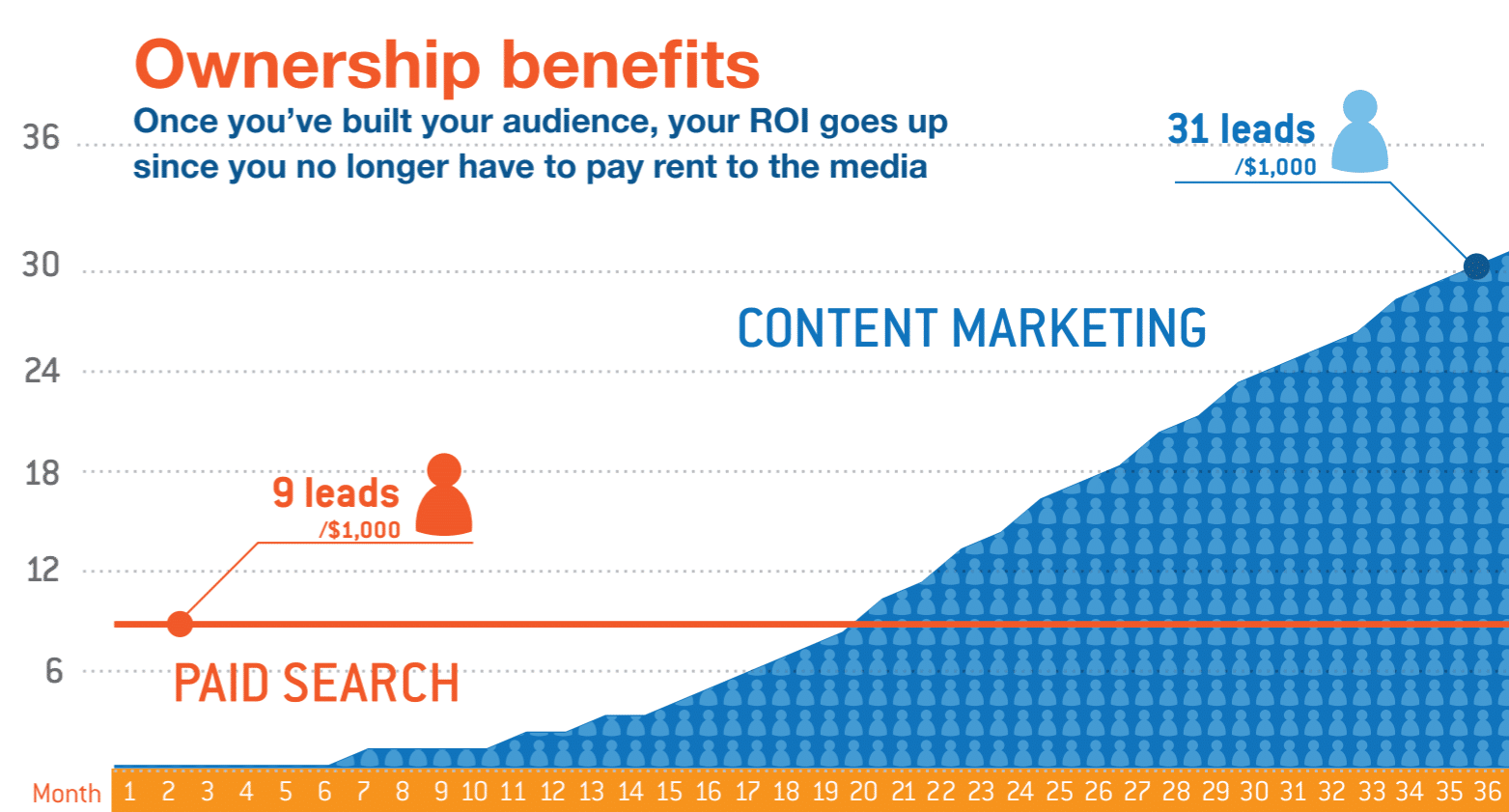 Content marketing ROI - per dollar, content marketing produces 3 times more leads.