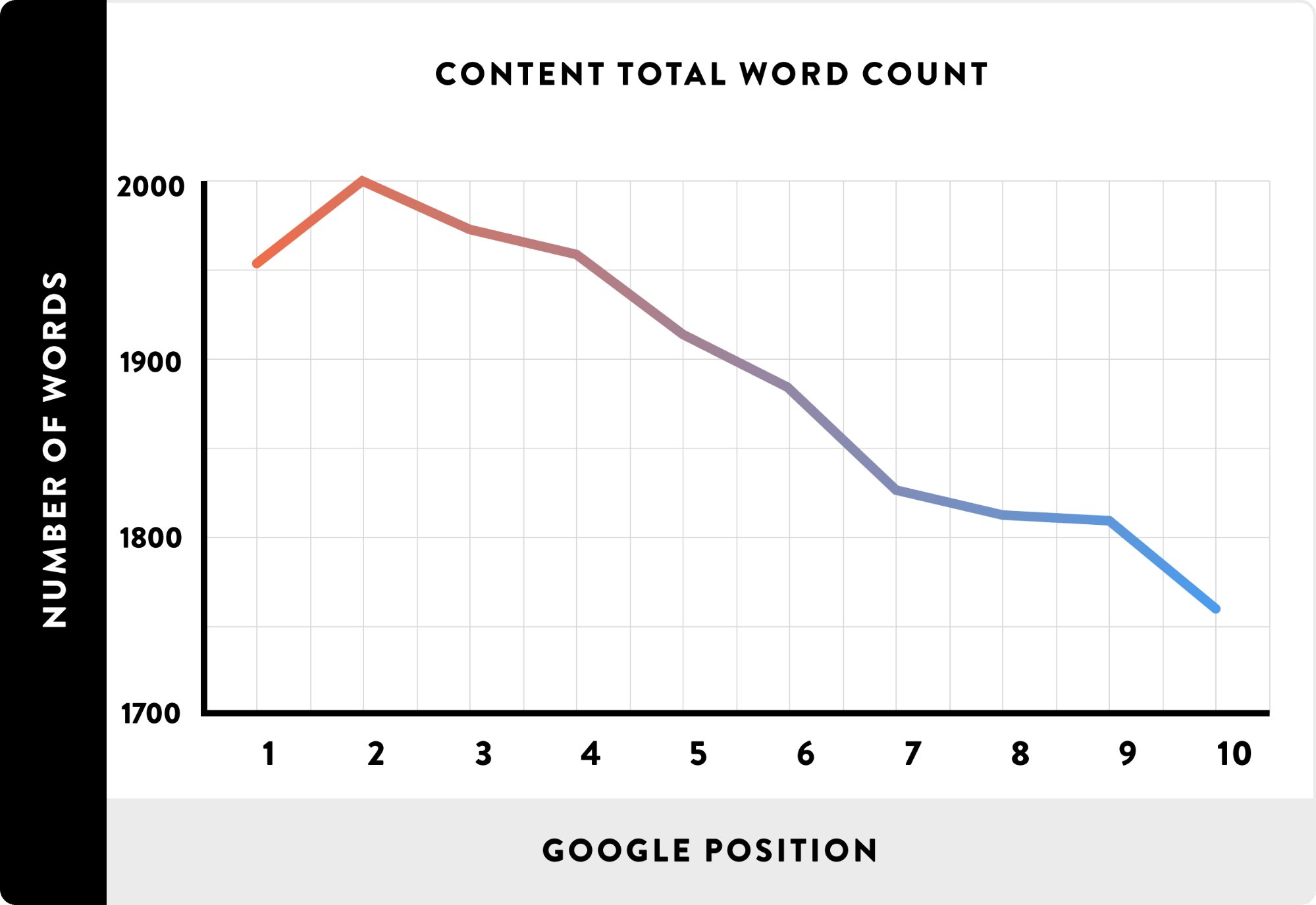 Graph for Google ranking from 1-10 position and the average number of words per each ranking.