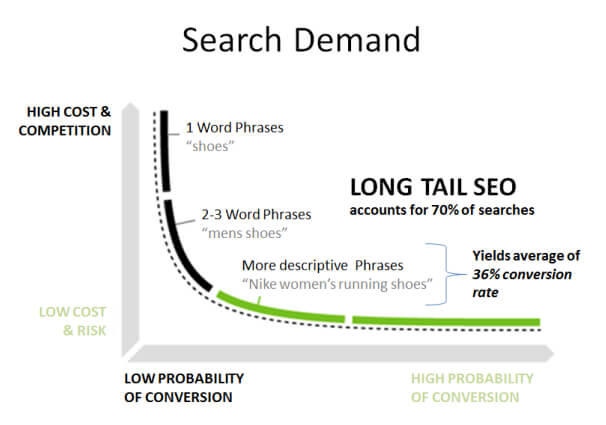 search demand and the average conversion rate per keyword and word phrase. Average long tail SEO accouunts for 70% of searches and yields average of 36% conversion rate.