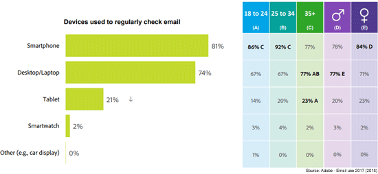 devices used to regurarly check email. First is smartphone with 81%, second is desktop/laptot with 74%, third is tablet with 21% and fourth is smartwatch with 2%.