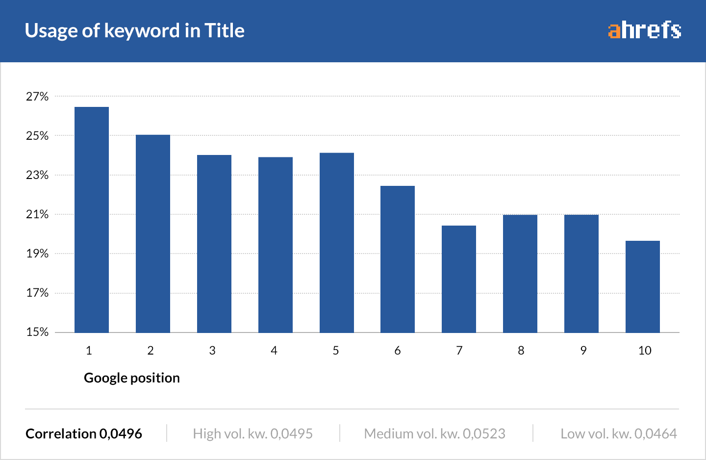 Title tags are important for your SEO and your blog. Graph of usage keyword in title from Ahrefs. SEO techniques