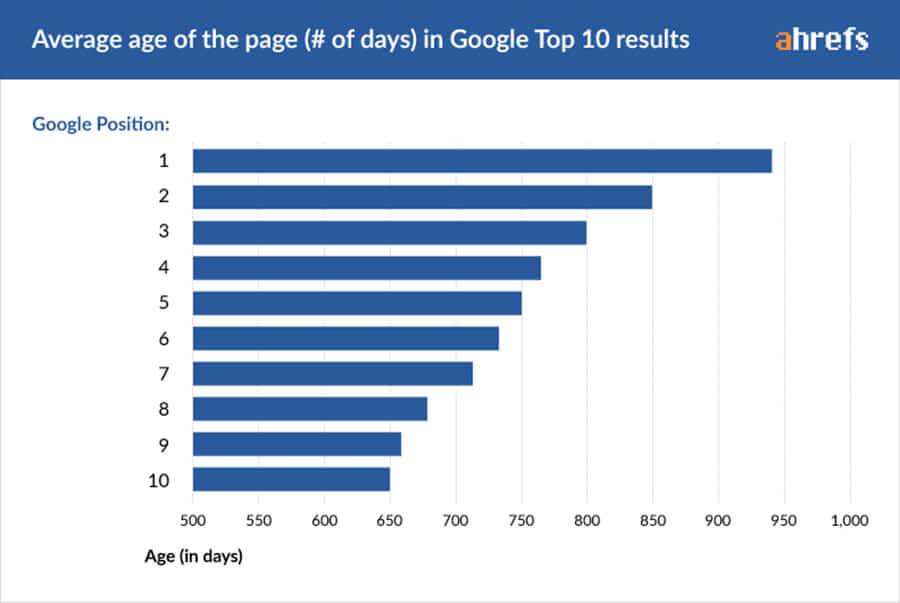 There is no such thing as domain age in Google algorithm but according to Ahrefs study, the average Top10 ranking page is 2+ years old. And those that rank at position #1 are almost 3 years old (on average). Graph average age of the page in Google Top 10 Results.