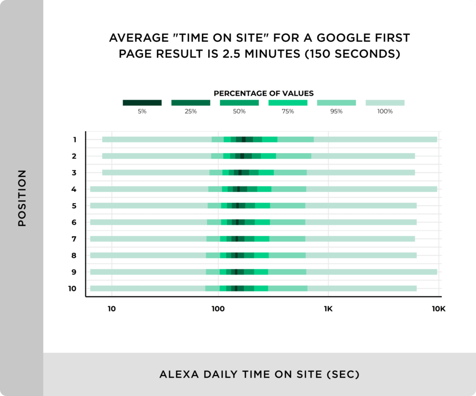 The time users spend on your website is a big part of the Google Algorithm and according to a recent study, Backlinko shows that average time on site for a Google First page result is 2.5 minutes (150s) graph from Backlinko.