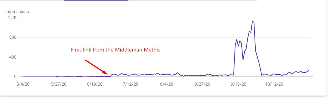 The middleman method from Ahrefs improves website ranking.A graph that shows webpage increasing impressions and ranking with middleman method. Therefore the middleman method is important for SEO techniques