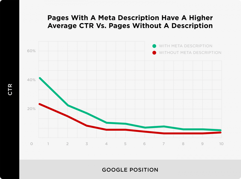 Also, pages with meta descriptions perform better in CTR as according to the Backlinko study, pages with meta descriptions have higher CTR vs without meta description.