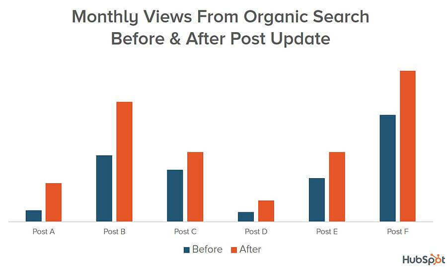 Historical optimization is a super important part of every SEO strategy but unfortunately, only a few websites are performing historical optimization. According to HubSpot pages after historical optimization gets more organic traffic. Monthly views from the organic search before & after post update. SEO techniques
