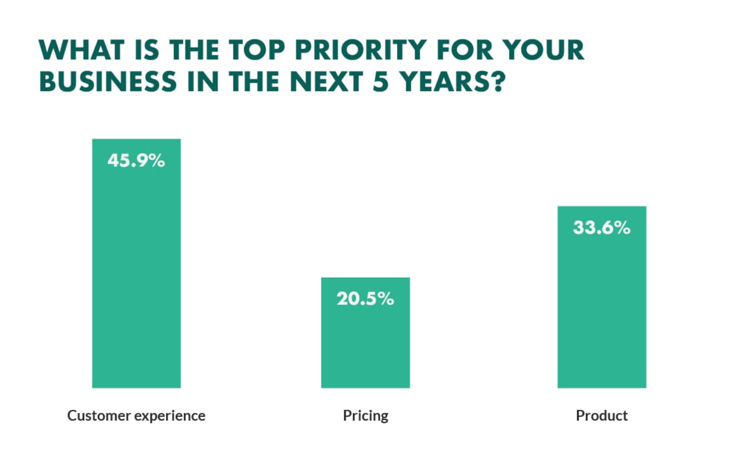 Customer experience has become the top priority for businesses in 2022 and total experience does influence customer experience. Total experience is within b2b content marketin trends in 2022.