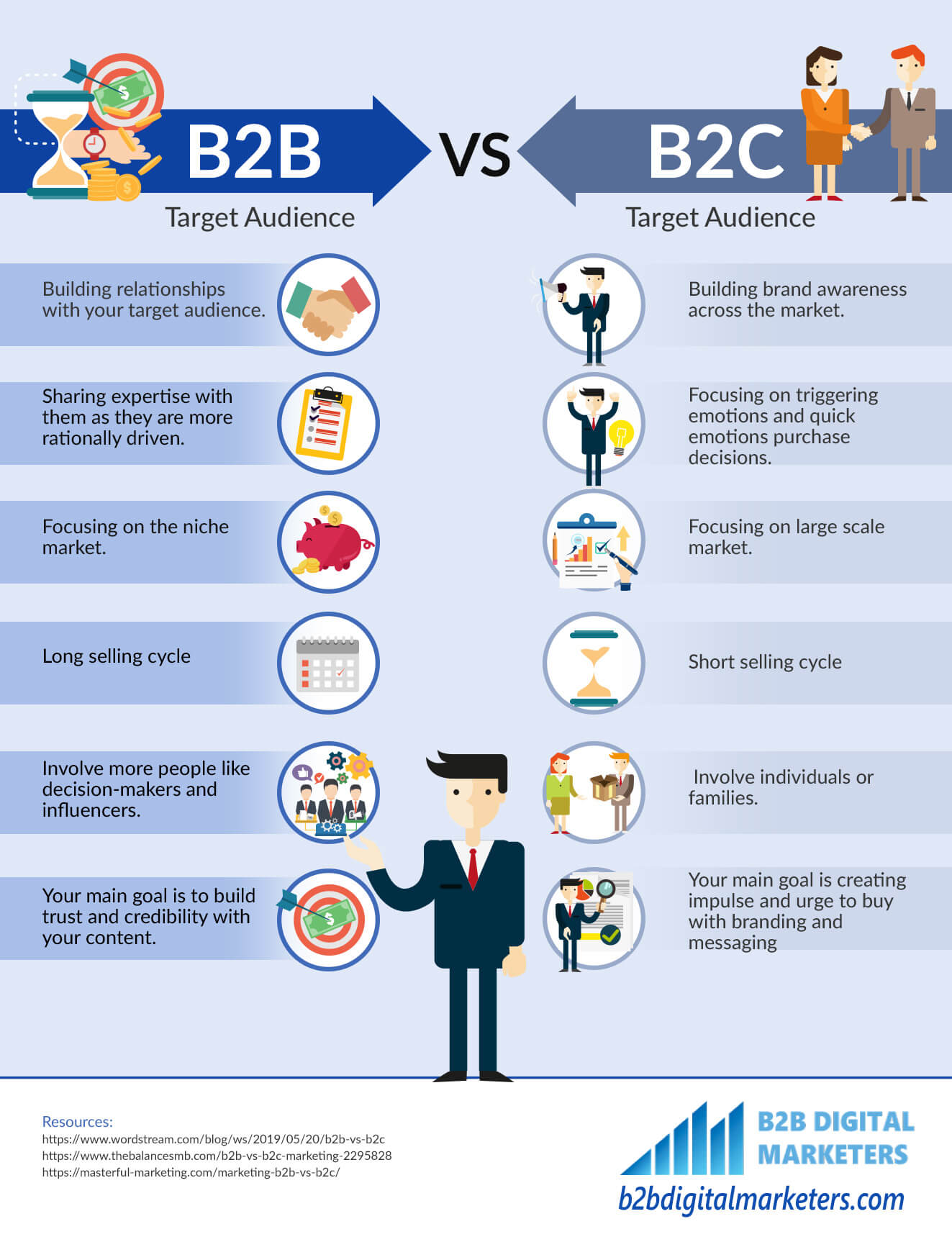 Infographic of B2B Target Audience vs B2C target audience. Differences between target audiences in B2B vs B2C Marketing. Building relationships with a target audience, sharing expertise with your target audience, more rational b2b buyers, long selling cycle, involve more people like decision-makers and influencers, the main goal is to build trust and credibility with your content in b2b marketing. In B2C marketing, build awareness across the market, focusing on triggering emotions and quick emotions purchase decisions, Focusing on a large scale market, short selling cycle, involve individuals and families and the main goal is creating impulse and urge to buy with branding and messaging.