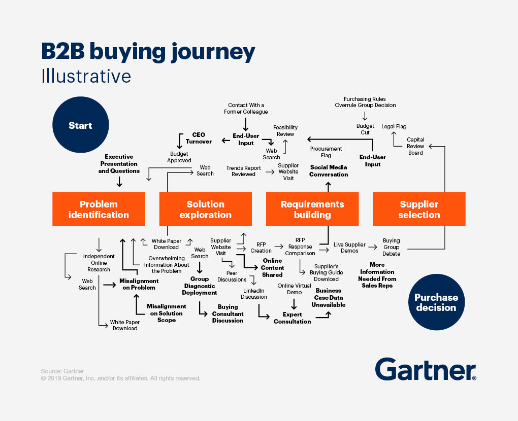 """B2B buyer journey infographic from Gartner. B2B buying doesn't play out in any kind of predictable, linear order. Instead, customers engage in what one might call """"looping"""" across a typical B2B purchase, revisiting each of those six buying jobs at least once. Buying jobs don't happen sequentially, but more or less simultaneously. B2B vs B2C Marketing."""