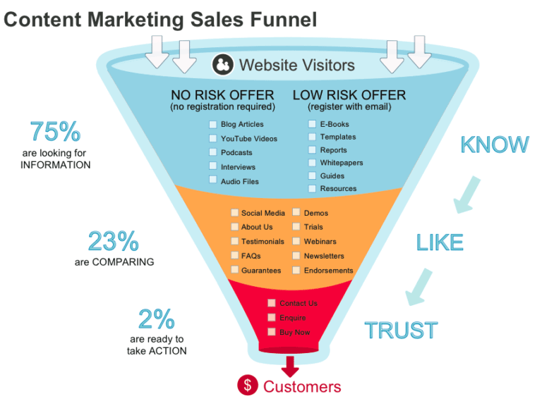 Content Marketing Sales Funnel provides great help with building content for all stages of the customer journey. B2B vs B2C Marketing. Infographic of Content Marketing Sales Funnel.