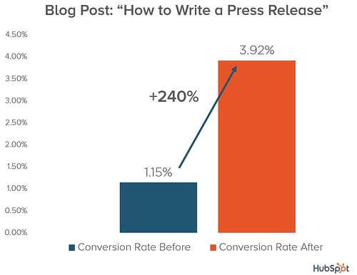 HubSpot used keyword targeting landing pages to increase conversion rates for their blog posts and Advanced conversion rate optimization strategies for b2b landing pages.