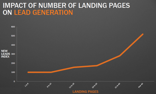 The more landing pages you create the more leads you can generate. Impact of the number of landing pages on lead generation. Advanced conversion rate optimization strategies for b2b landing pages.