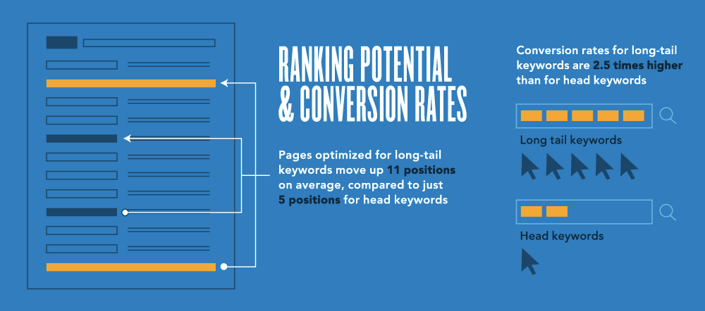 improve the ranking position and conversion rates with long-tail keywords. Advanced conversion rate optimization strategies for b2b landing pages.