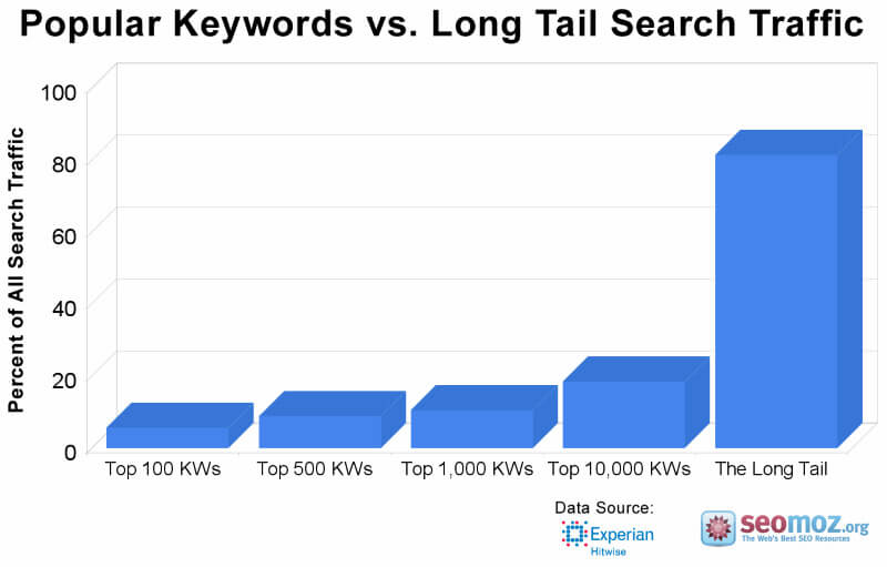 Long-tail keywords are driving the most amount of traffic and the best conversions graph. Advanced conversion rate optimization strategies for b2b landing pages.