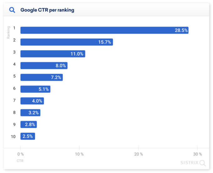 Google CTR per ranking in the organic search result graph. The first position takes 28.5%, the second position 15.7%, and third position 11.0% on average.