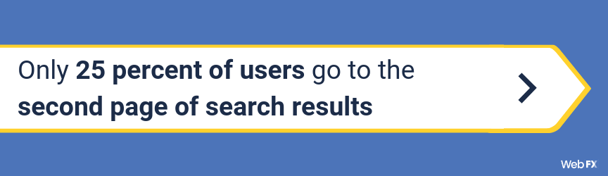 Infographic only 25 percent of users go to the second page of search results. Why is important to appear in the first page of search results.