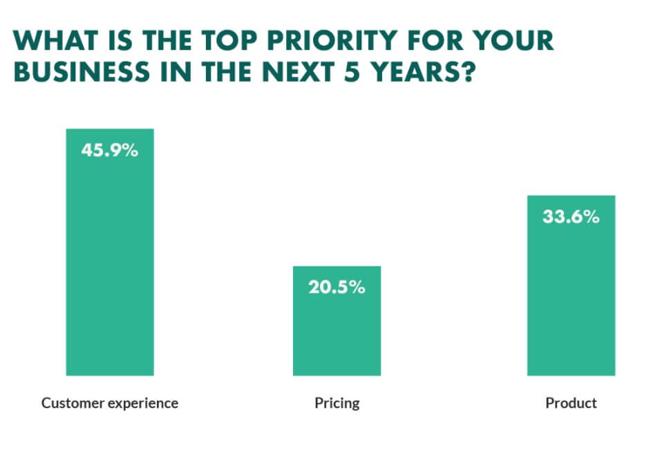 customer experience has become the number one priority in 2021 for businesses to differentiate themselves from competitors and win the business. Is b2b email marketing dying, 5 reasons why you still need email marketing in 2021