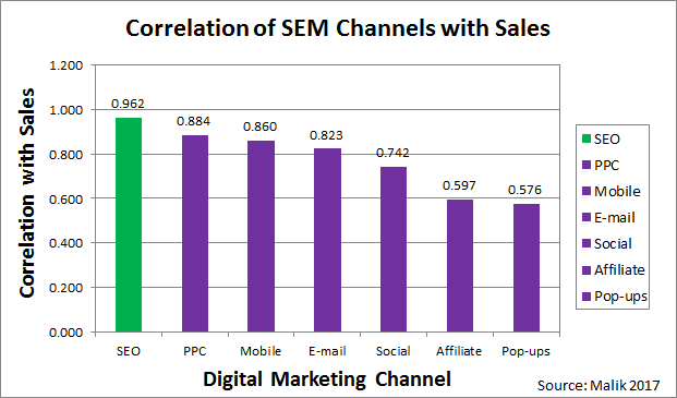 Correlation of SEM channels with Sales chart. B2B SEO vs B2B SEM, SEO is the most effective way to increase sales online. PPC is the second.