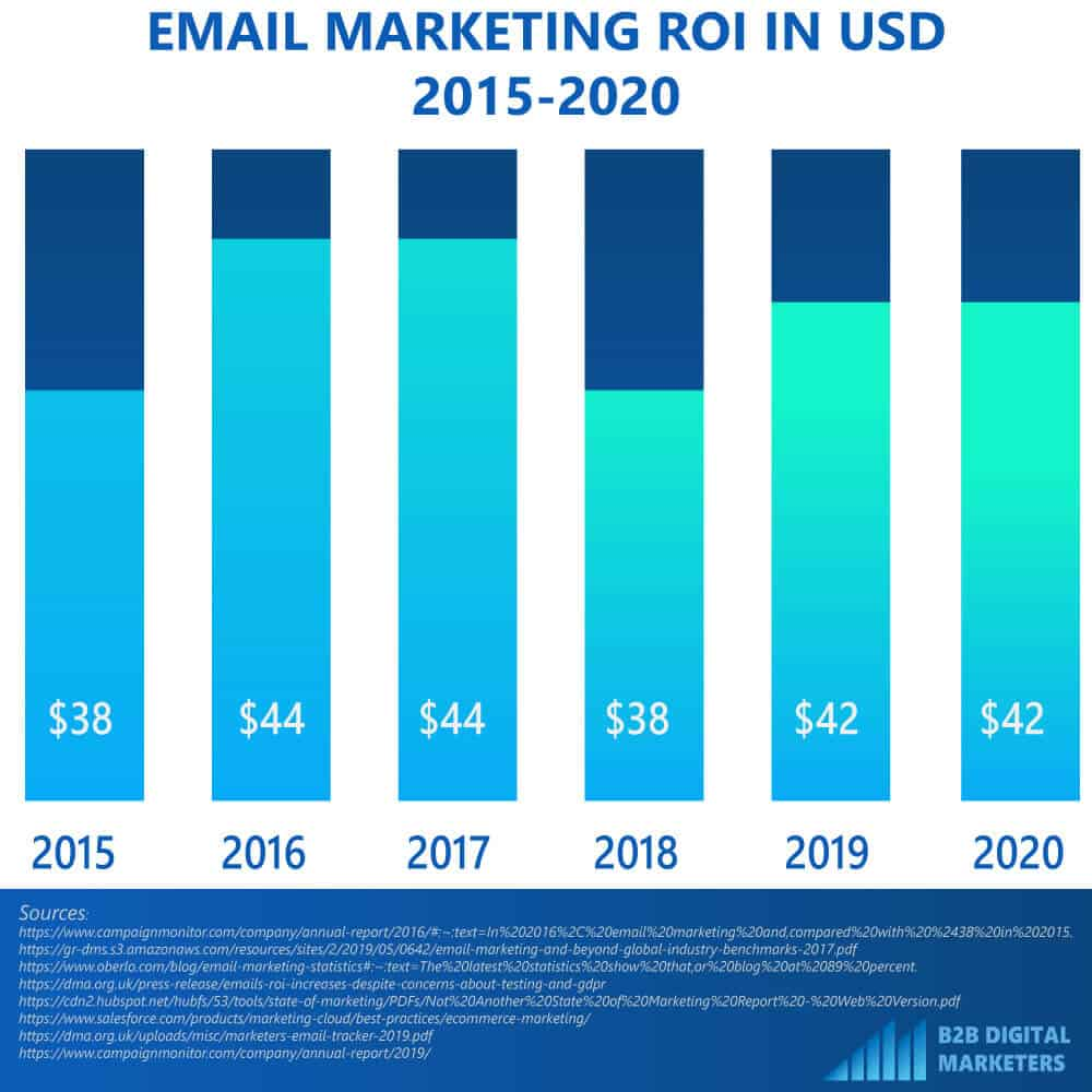 Email marketing ROI year over year from 2015 to 2020. A graph that shows email marketing ROI from the year 2015 to 2020. Email Marketing ROI in USD 2015-2020 infographic from b2bdigitalmarketers.