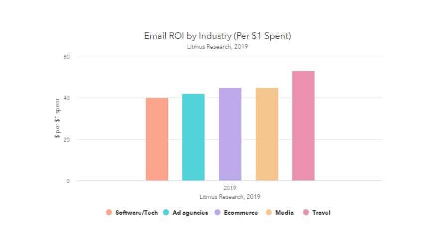 Email marketing ROI by industries. This graph from HubSpot shows what industries generate the best ROI from email marketing. is b2b email marketing dying, 5 reasons why you still need email marketing
