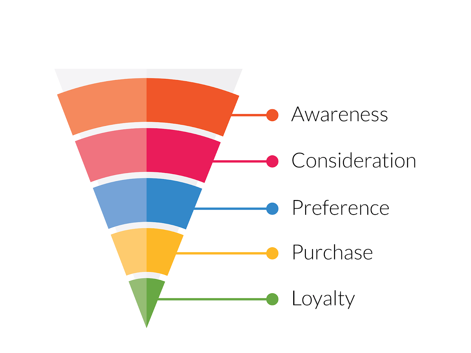 The marketing funnel helps marketers to map content and SEO opportunities to drive more website traffic and leads for their businesses. B2B SEO is used for every stage of the marketing funnel. B2B SEM is mostly used only for the bottom of the funnel.