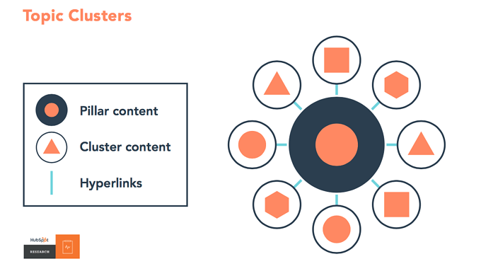 Topic clusters and internal linking can be one of the most important B2B SEO strategies for your business to generate more leads and organic traffic.
