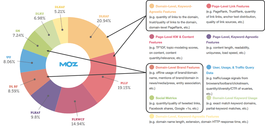 Moz.com created an infographic about off-page SEO strategies factors that are important to consider to increase your lead generation and organic traffic. This diagram shows the importance of each off-page SEO strategy.