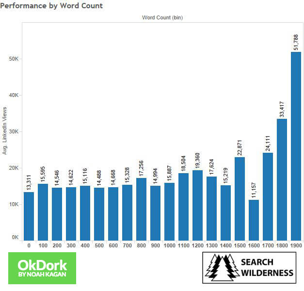 average linkedin views per word count performance by word count graph linkedin
