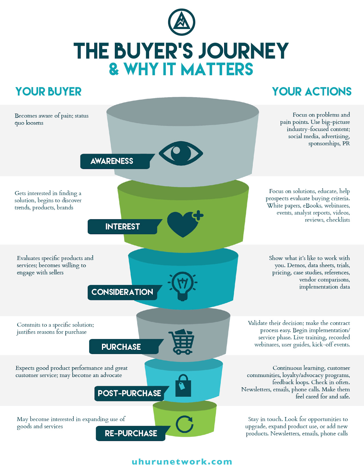 The Buyer Journey Map and Why it Matters. Each Stage with two different perspectives. One from Your buyer's side and one from your side's actions.