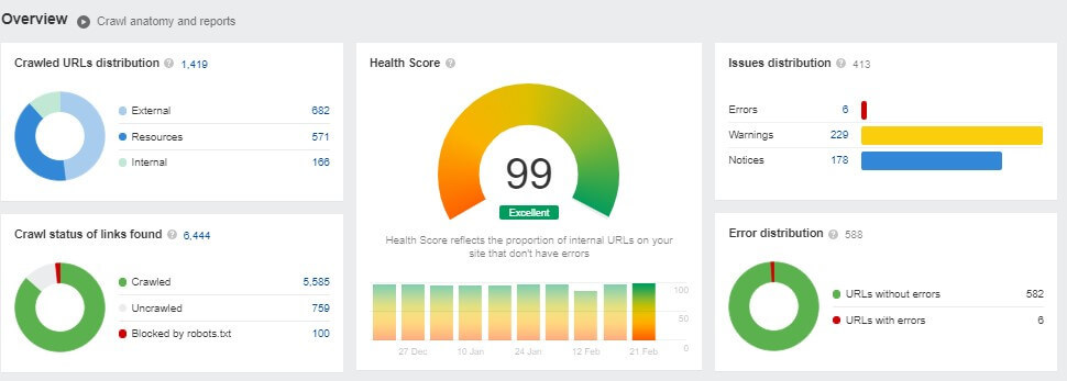 health score ahrefs dashboard 99 excellent score for website seo tips