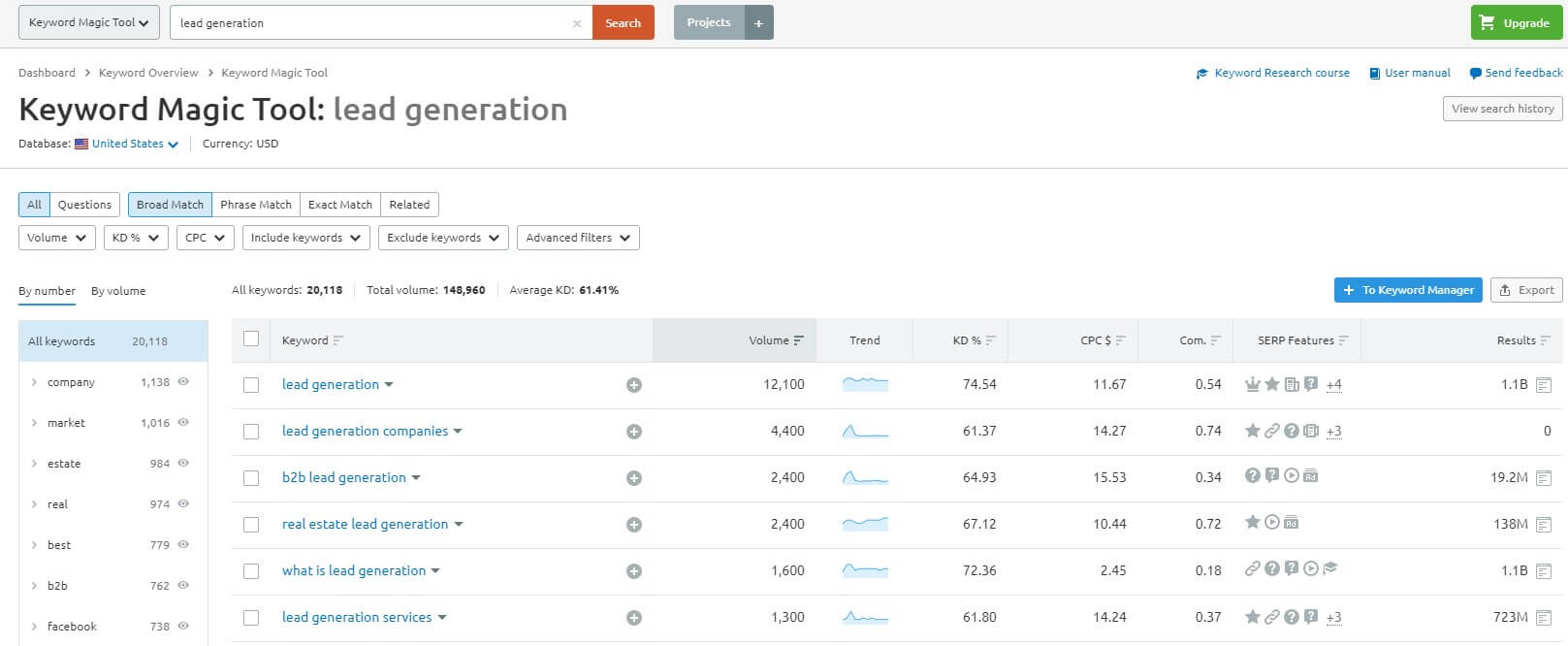 keyword magic tool from semrush dashboard to find your keywords that helps you generate leads. b2b lead generation strategies