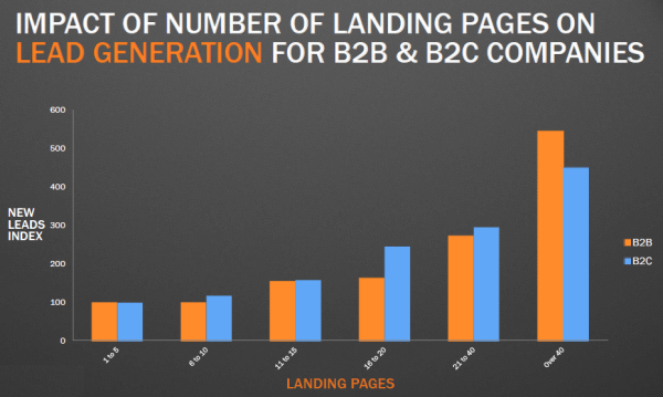 Impact of a number of landing pages on lead generation for B2B & B2C Companies with B2B SEO graph.