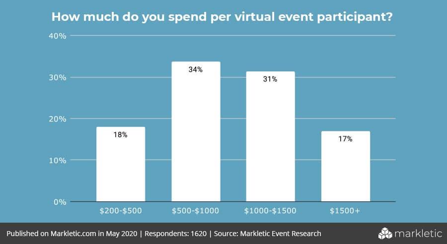 price per participant in virtual event