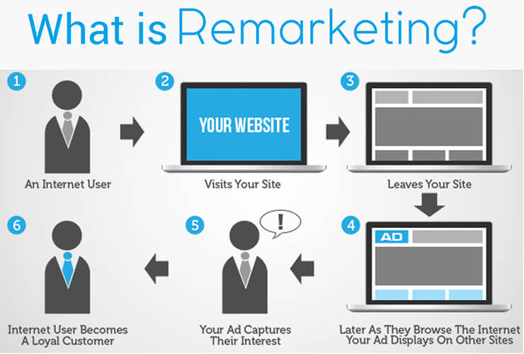 what is remarketing and how it works