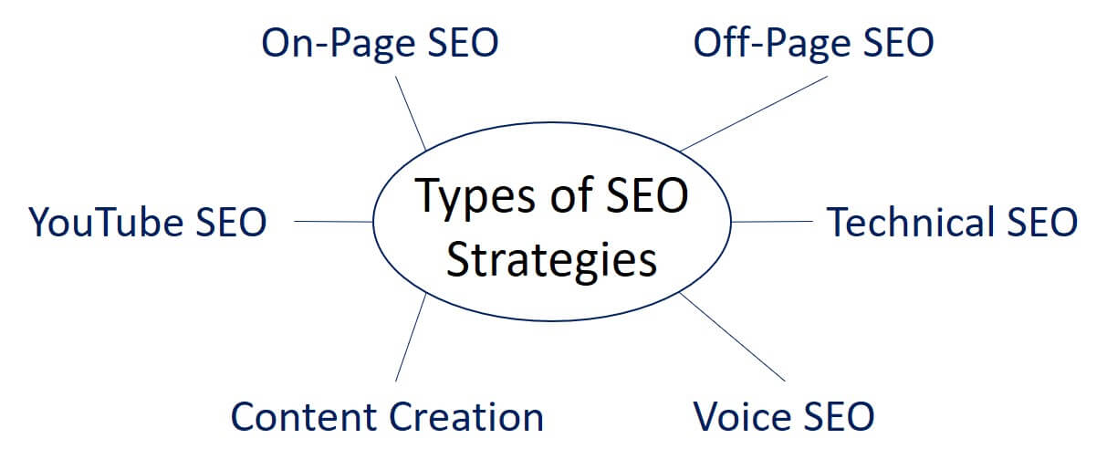 semantic seo example of the keyword types of seo strategies on page seo off page seo technical seo youtube seo content creation voice seo youtube seo