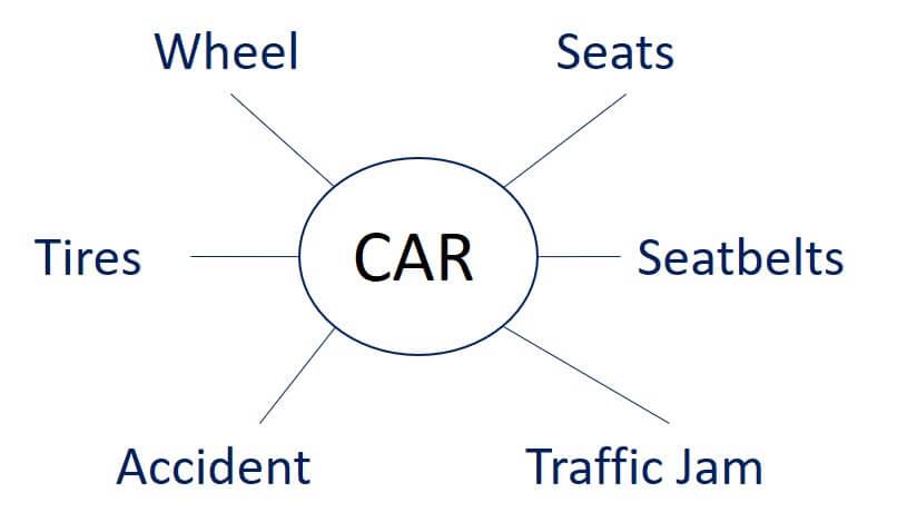 semantic seo example of the word car seo tips