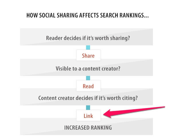 How Social Sharing influence your search ranking and B2B SEO strategy.