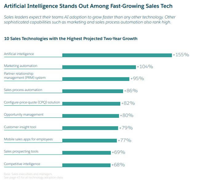 AI stand out among fast growing sales tech and align marketing and sales