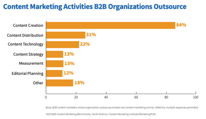 Content marketing activities outsourced by B2B companies the most common is content creation 84 percent