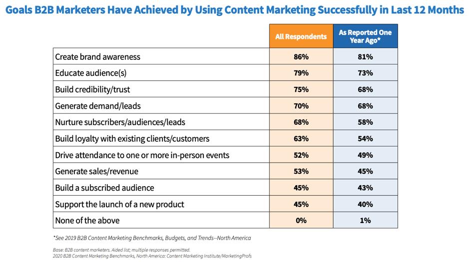 Content-marketing-goals-achieved