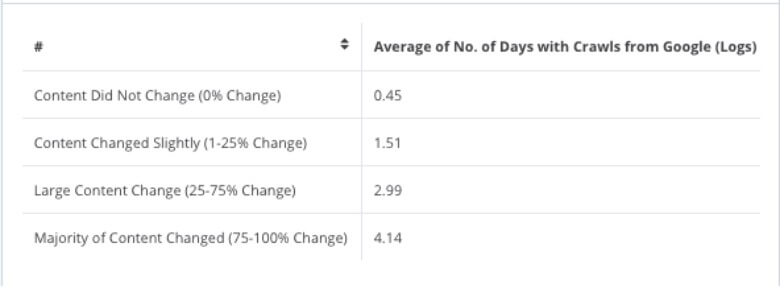Content Freshness is one of the important google ranking factors