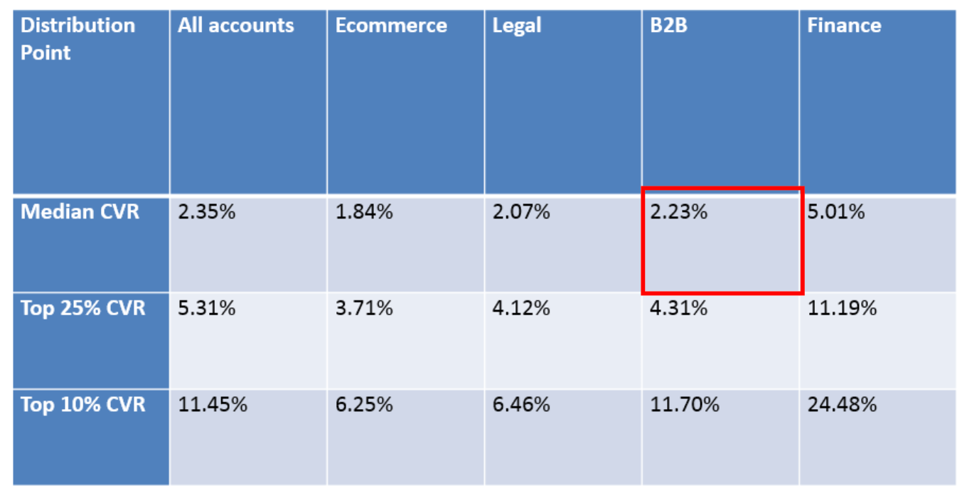 average conversion rate for b2b organizations is 2.23 percent