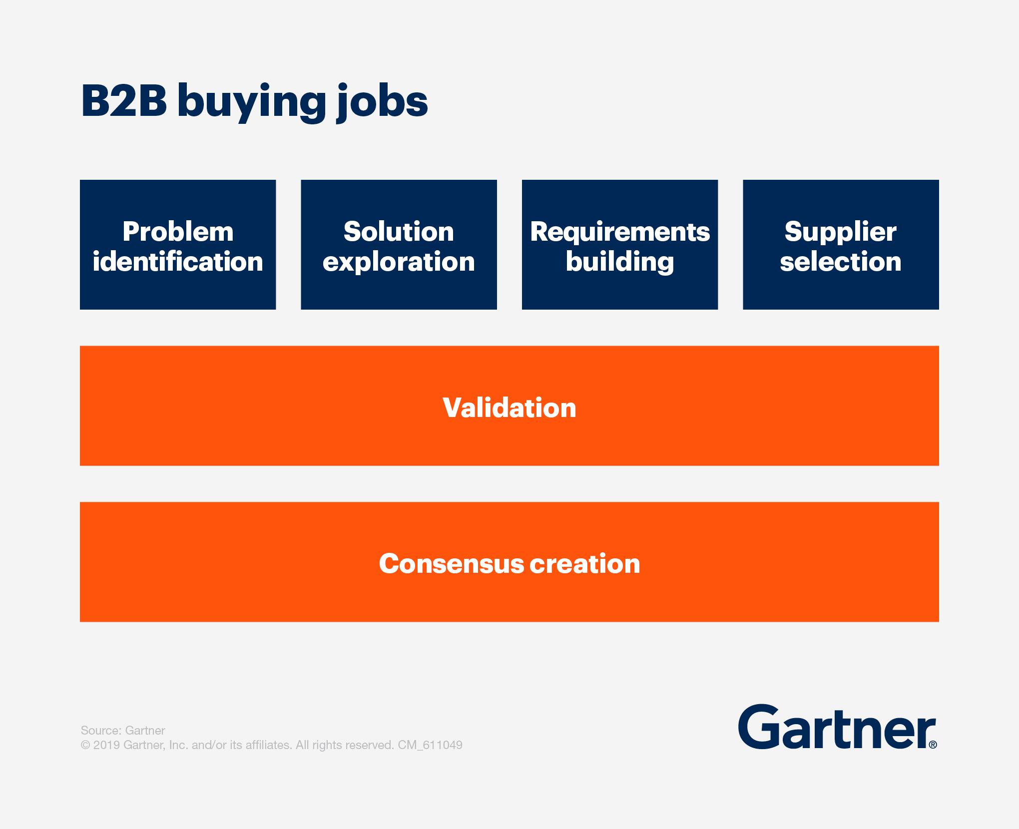b2b-buying-jobs graph