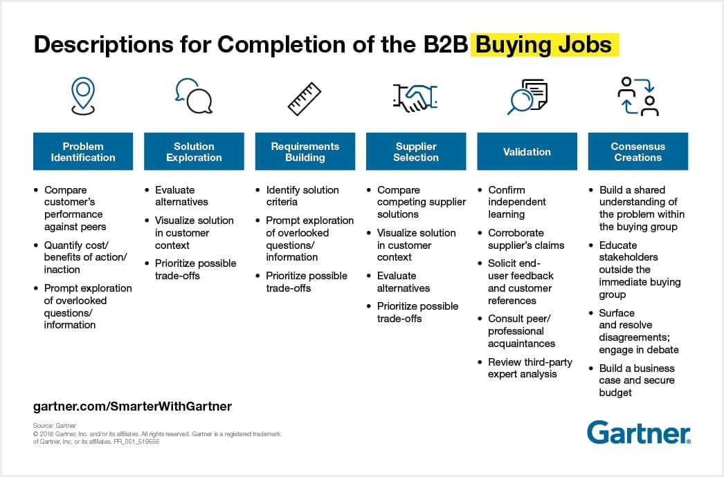 b2b buying jobs description of completion of the b2b buying jobs