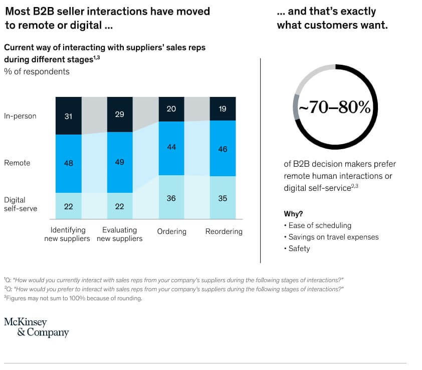 b2b sales changed forever most b2b seller interactions have moved to remote or digital mckinsey research
