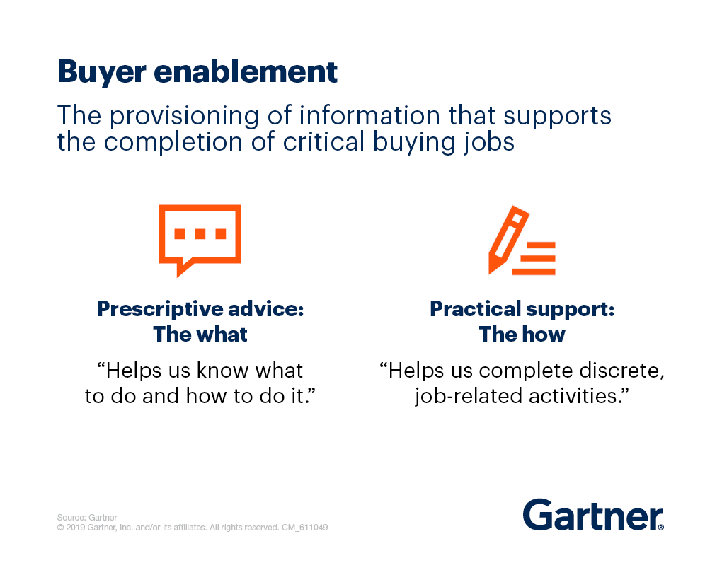 buyer enablement definition