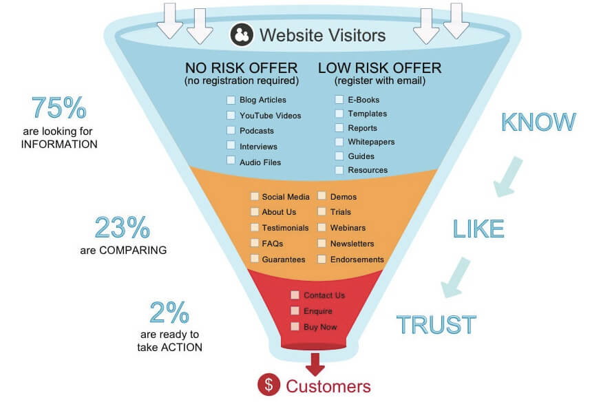 content marketing sales funnel and the conversion rate for each stage